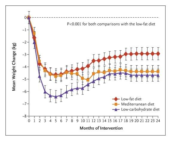 Comparison of low-fat, low-carb and Mediterranean diet over 24 months